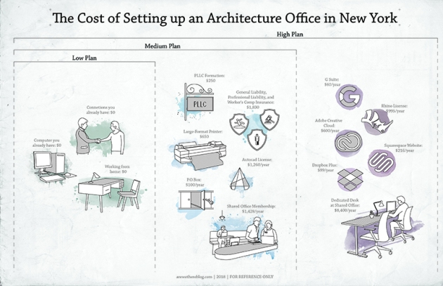 Cost of setting up an architecture office - the three tiers